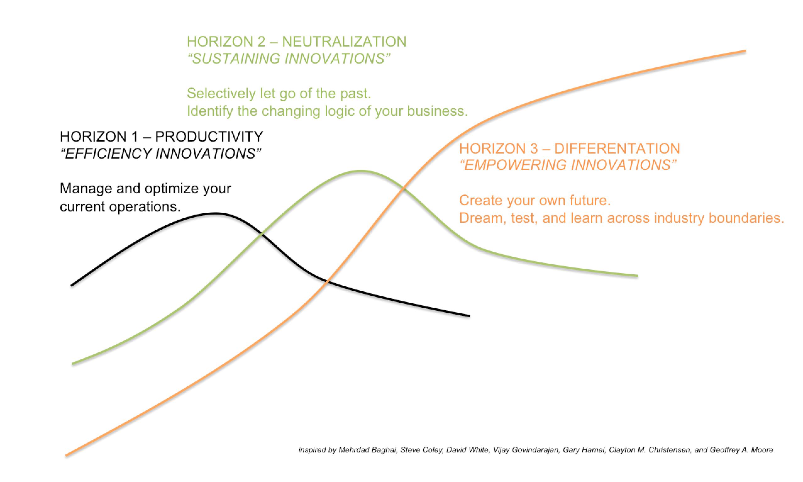 The three horizons explained